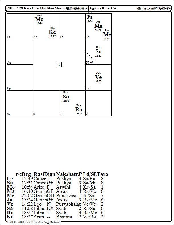 rasi chart - Monza berglauf-verband com